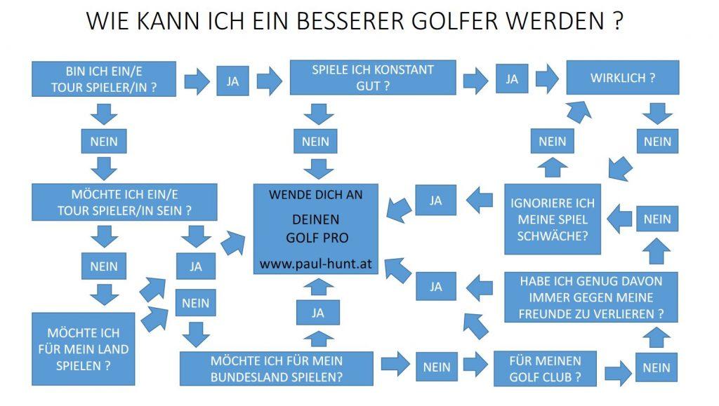 Wie werde ich ein besserer Golfer